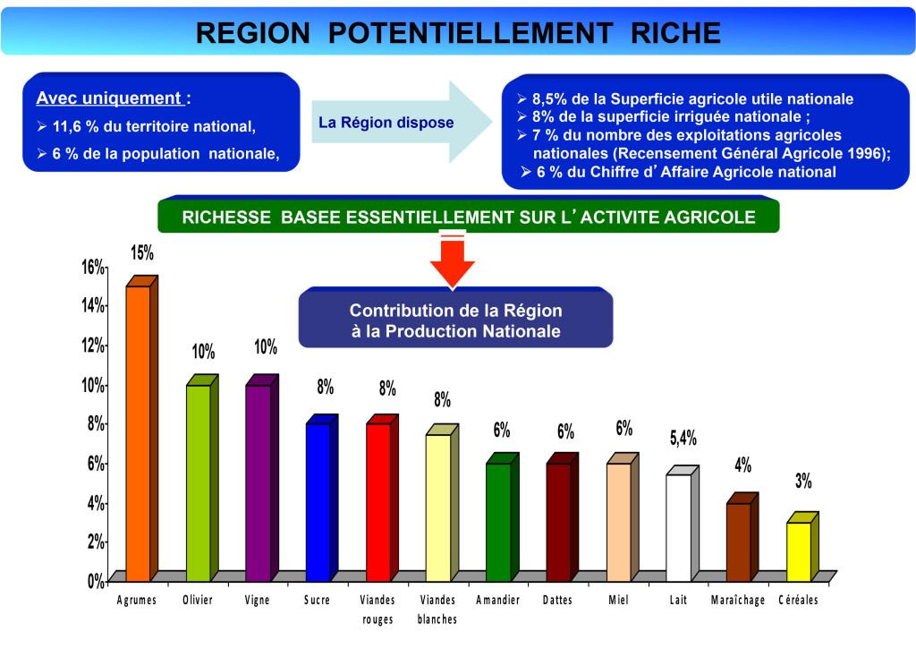 Présntation de la région de l'Oriental1-7