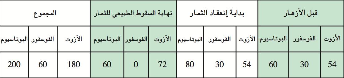 جدول ١