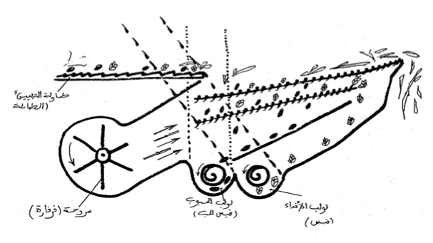 الرسم 4: جهاز التنظيف