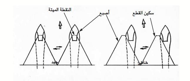 الرسم 5 : طريقة ضبط قضيب القطع