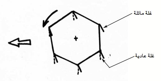 الرسم 10 : ضبط اتجاه أصابع الطاحونة