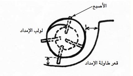 الرسم 11 : ضبط أصابع لولب الإمداد