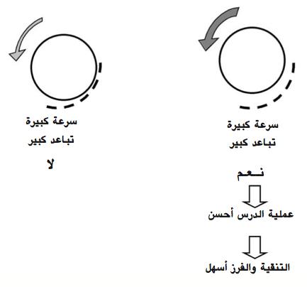 الرسم 13 : مقاربة الضبط الشامل الدرّاس و الجرن