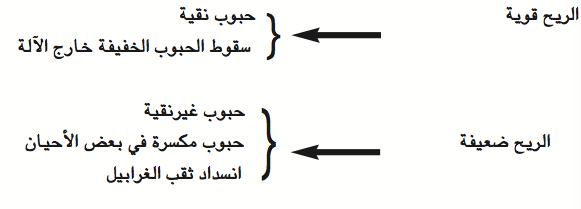 الرسم 14 : طريقة ضبط الريح